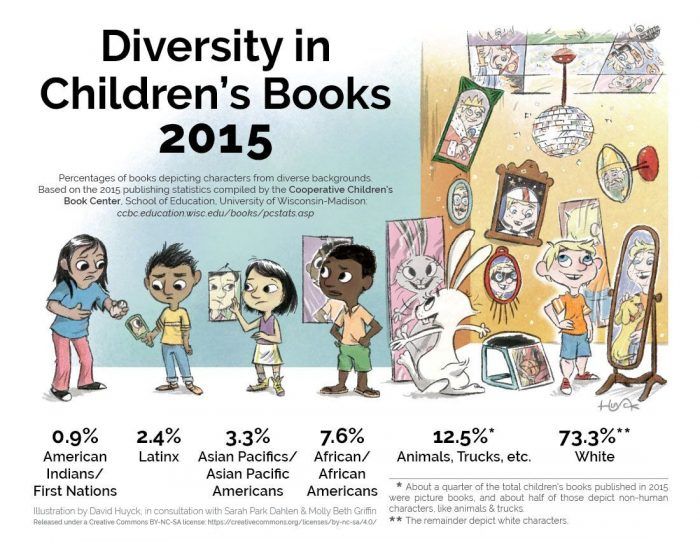 diversity in childrens books